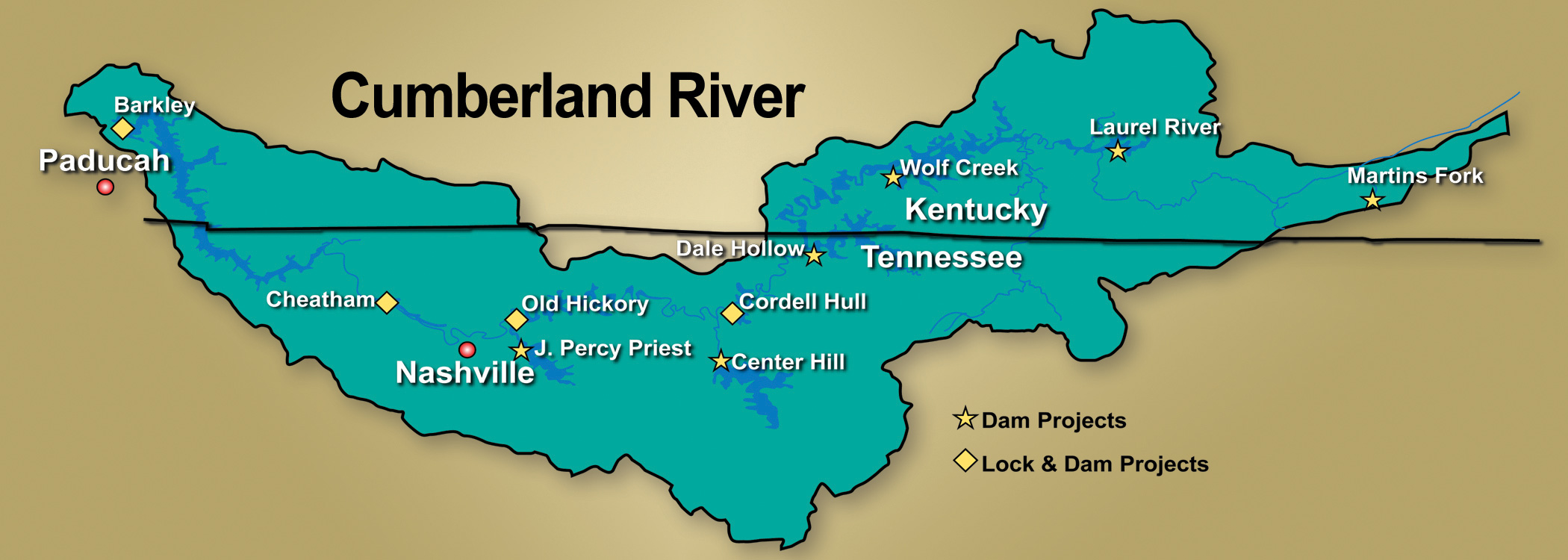 Cumberland River Basin Projects