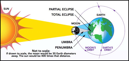 How an Eclipse works